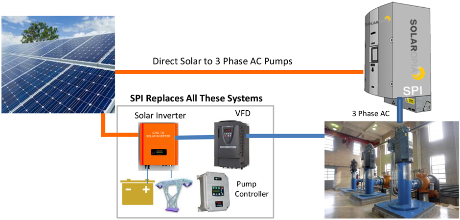 Solar Recycle RO Plants Header